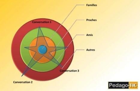 la génération Y has been, la génération Z arrive… | SEO, réseaux sociaux, stratégie digitale, contenu et blablabla. | Scoop.it