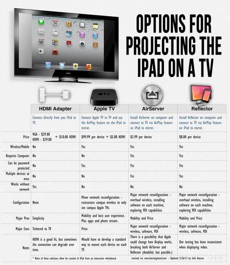 Apple & Educación » Search Results » como proyectar el ipad en la pizarra digital | Apps para la educación | Scoop.it