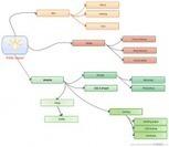 Outils de créations de cartes mentales, de graphiques, d'organigrammes, etc. | TICE, Web 2.0, logiciels libres | Scoop.it