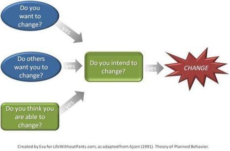 Psychology of Change | Personal Development Psychology | Scoop.it