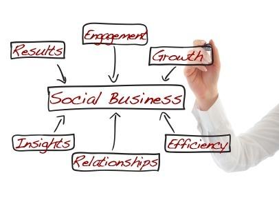 Les entreprises sont trop omnubiliées par les réseaux sociaux | demain un nouveau monde !? vers l'intelligence collective des hommes et des organisations | Scoop.it