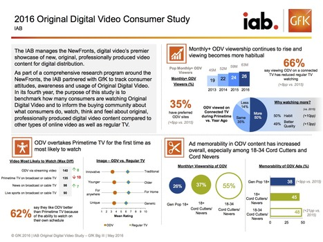 Original Digital Video Study 2016 | Integrated Brand Communications | Scoop.it