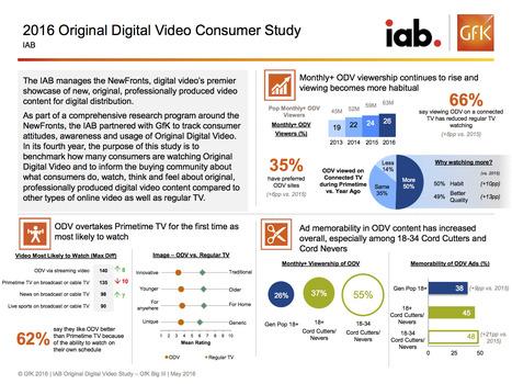 Original Digital Video Study 2016 | Integrated Brand Communications | Scoop.it