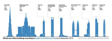 New York's 1 World Trade Center Declared Tallest Building In U.S. | News | Scoop.it