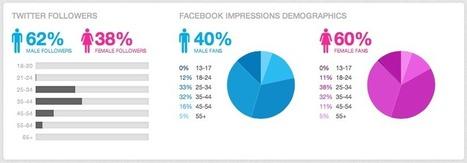 Sprout Social, un outil de gestion très complet! - Écrire Pour le Web | E-marketeur dans tous ses états | Scoop.it