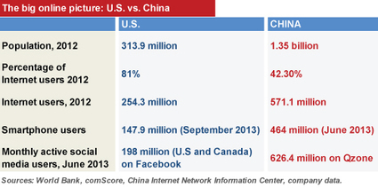 E-Commerce Leaders - Comparing e-commerce giants: Alibaba and Amazon - Internet Retailer | Digit'all Marketing | Scoop.it