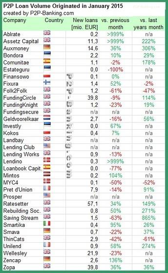 International P2P Lending Services – Loan Volumes January 2015 | SME Funding | Scoop.it