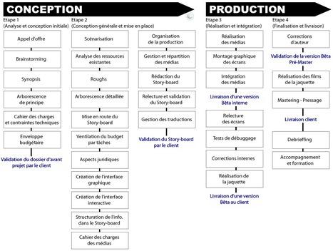 Methodologie multimédia | PEDAGO-ANDRAGO-APPRENANCE | Scoop.it