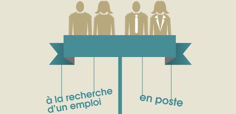 [Infographie] Les chiffres clés du recrutement social en France|FrenchWeb.fr | RH et                                                                                            recrutement | Scoop.it