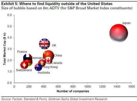 "In A Sea Of Money Printing, What Happened To All The Liquidity? | ""GE"" | Global Economy - Küresel Ekonomi | Scoop.it"
