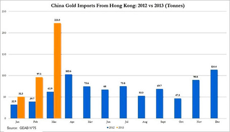 Jesse's Café Américain: Chinese Gold Imports Through Hong Kong Year Over Year | Gold and What Moves it. | Scoop.it