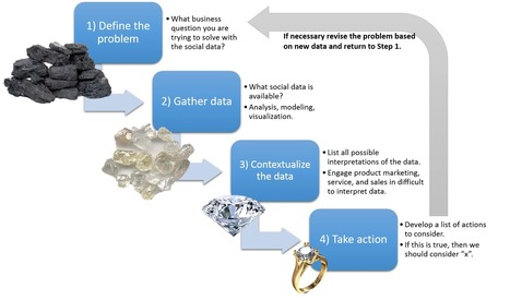 Essential Skills for Analyzing Social Data | Intresting | Scoop.it
