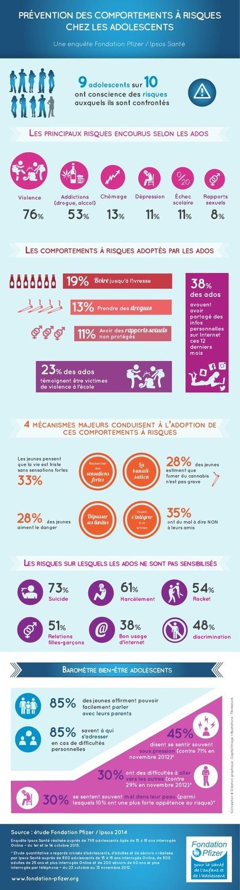 Infographie : comportements à risque chez les adolescents | INFOS SANTE DIVERSES | Scoop.it
