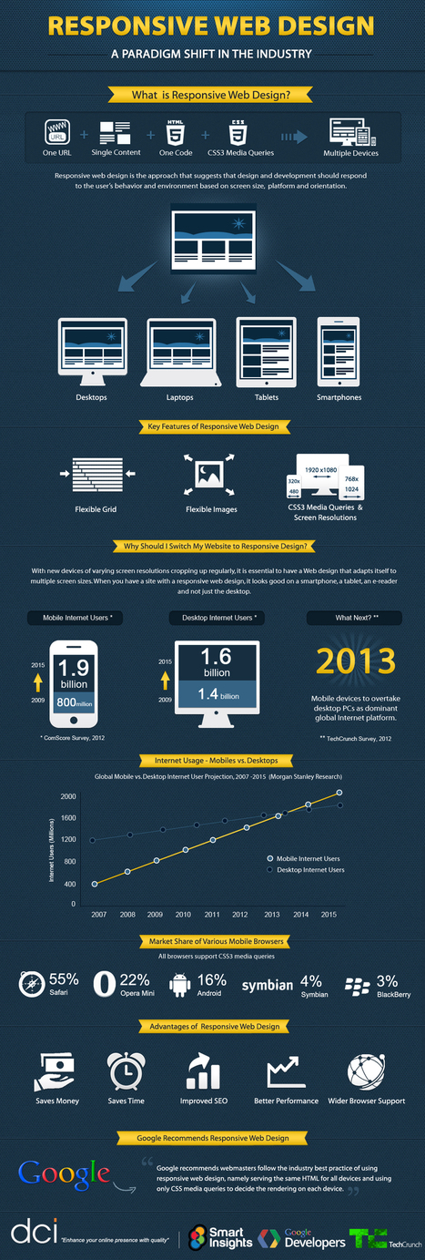 Responsive Web Design: A Paradigm Shift in the Industry | Digital Cinema - Transmedia | Scoop.it