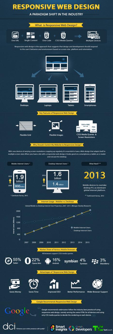 Responsive Web Design: A Paradigm Shift in the Industry | Digital Cinema - Transmedia | Scoop.it