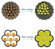 New 'Pomegranate-inspired' Design Solves Problems for Lithium-Ion Batteries   Erba Volant - Applied Plant Science   Scoop.it