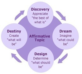 Appreciative Inquiry | Art of Hosting | Scoop.it