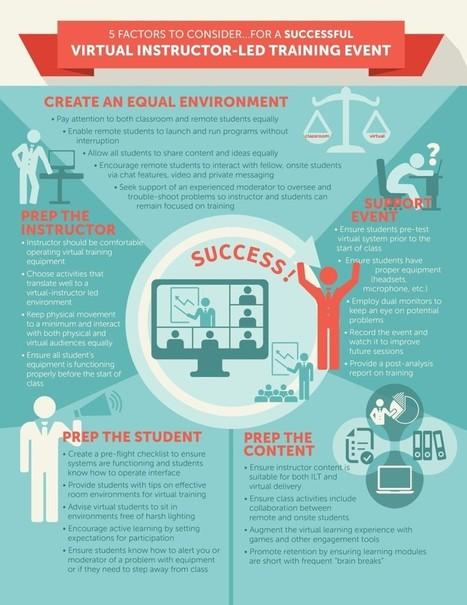 "5 Factors for Successful Virtual Instructor-Led Learning Infographic - e-Learning Infographics | Aprendizaje y Talento ""La nueva era del aprendizaje"". | Scoop.it"