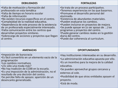 Psicología de las Organizaciones: Introducción al Análisis DAFO | Definición y proceso  de resolución de conflictos o problemas. Análisis DAFO | Scoop.it