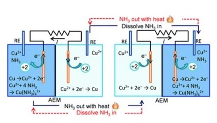 Penn State researchers develop thermally regenerative ammonia battery (TRAB) for efficient waste heat recovery | Heat energy recovery technology | Scoop.it