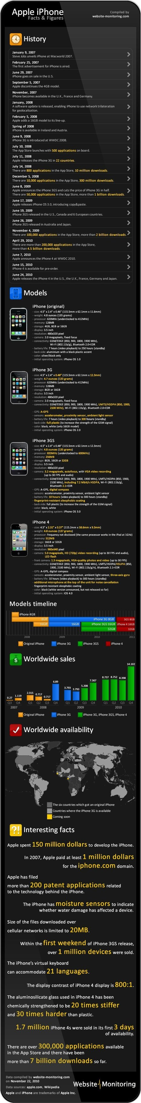 L'histoire de l'iPhone   Information visualization   Scoop.it