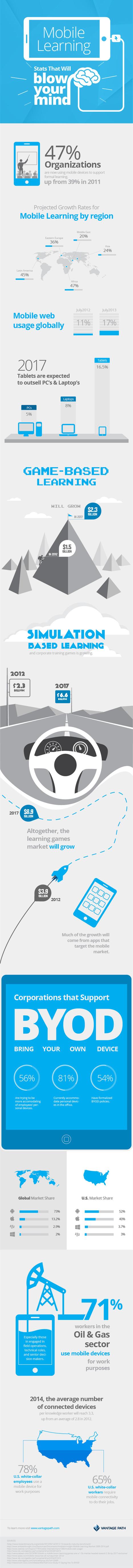 9 estadísticas sobre aprendizaje móvil impresionantes #infografia #infographic #education | Universo Educación Digital | Scoop.it