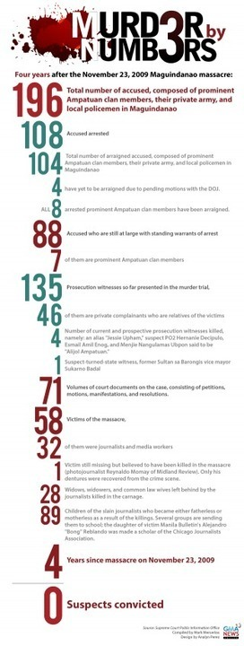 INFOGRAPHIC: Murder by Numbers - GMA News   Digital-News on Scoop.it today   Scoop.it