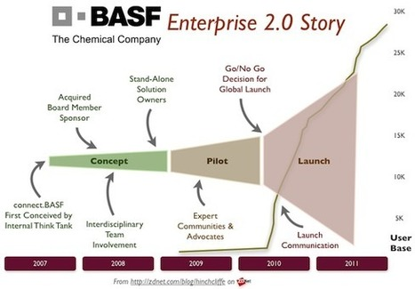 B2B Social Media & Marketing - Enterprise 2.0 success: BASF | ZDNet | Designing  service | Scoop.it