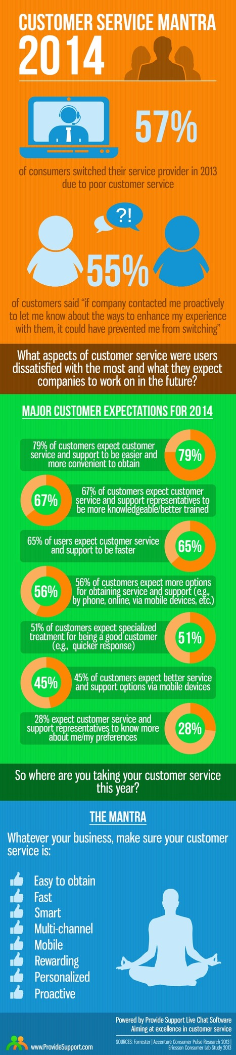 Customer Service Mantra 2014 [Inforgraphic] | Online customer care insights | Scoop.it