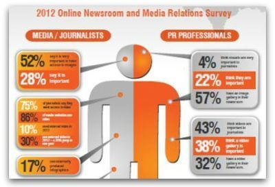 Infographic: 75 percent of reporters want videos in press releases | Articles | Main | B2B Marketing and PR | Scoop.it
