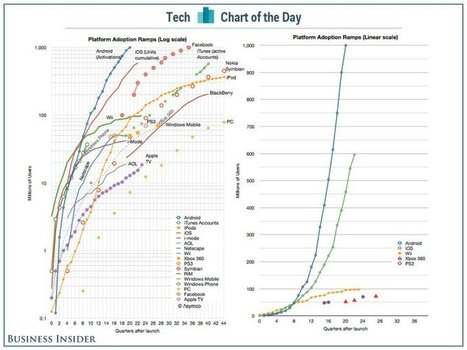 Technology Platforms With 1Bn users | cross pond high tech | Scoop.it