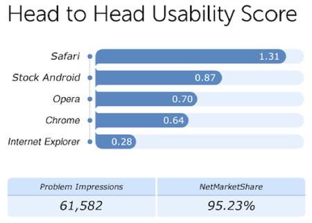 Fixya: Safari primo per usabilità tra i browser mobili | SMARTFY - Smartphone, Tablet e Tecnologia | Scoop.it