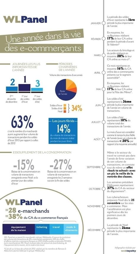 [Infographie] Une année dans la vie des e-commerçants - Maddyness | Communication 2.0 et réseaux sociaux | Scoop.it