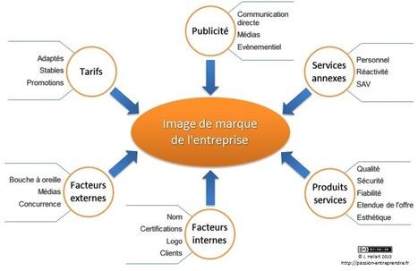 Les principaux facteurs de l'image de marque | T34 | Scoop.it