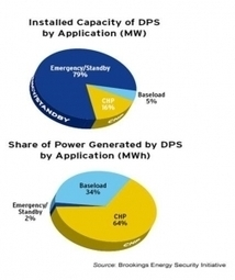 Digital Energy Networks: Pushing Power To The Edge - Forbes | #Ndiouffa | Scoop.it