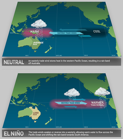What is El Nino and why does it matter? › Ask an Expert (ABC Science)   Earth and Environmental Science Unit 2: Earths Processes- Atmosphere and Oceans   Scoop.it