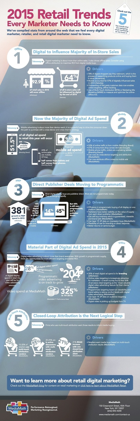 5 Digital Trends Influencing the Future of Retail (Infographic) | store digitalization | Scoop.it