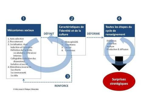 CIA et surprise stratégique: Le rôle de l'identité et de la construction sociale   Information wars   Scoop.it