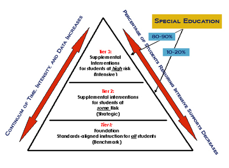 Tiered Instruction in a Response-to-Intervention Model | Nuts and Bolts of School Management | Scoop.it