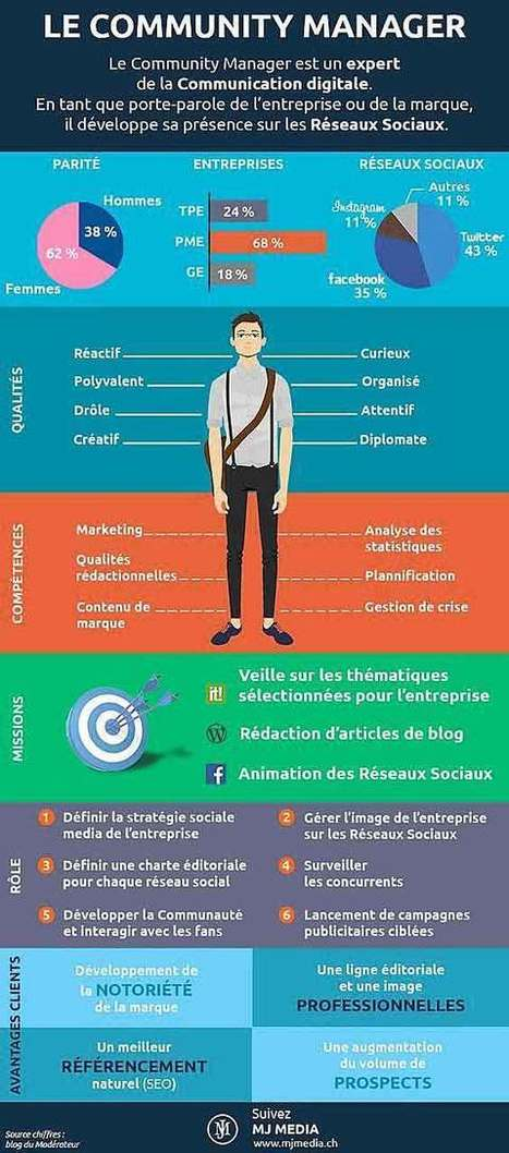 Les 10 qualités du Community Manager | Mon Community Management | Scoop.it