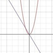 Desmos | Beautiful, Free Math | MathMatters | Scoop.it