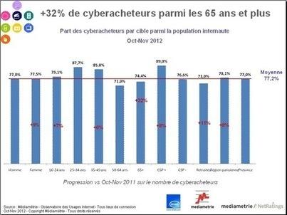 Le commerce électronique croît… mais plus lentement | La-Croix.com | Internet va t'il tuer les commerces de proximiter ? | Scoop.it