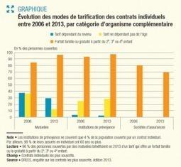 Tarification des complémentaires santé : déclin des solidarités dans les contrats individuels - DREES | e-santé, TIC & co | Scoop.it