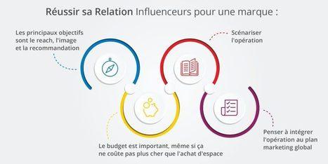 Comment les marques de cosmétiques utilisent les influenceurs dans leur communication Social Media ? | Influenceurs - Définition et stratégie | Scoop.it