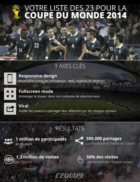 La stratégie social media de l'Equipe | CommunityManagementActus | Scoop.it