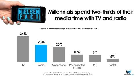 Millennial media habits:Myths and Realities [ppt]Westwood One | Radio 2.0 (En & Fr) | Scoop.it