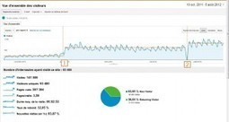 Stratégie de Référencement sur Internet: Test de Ce Qui Marche. | WebZine E-Commerce &  E-Marketing - Alexandre Kuhn | Scoop.it