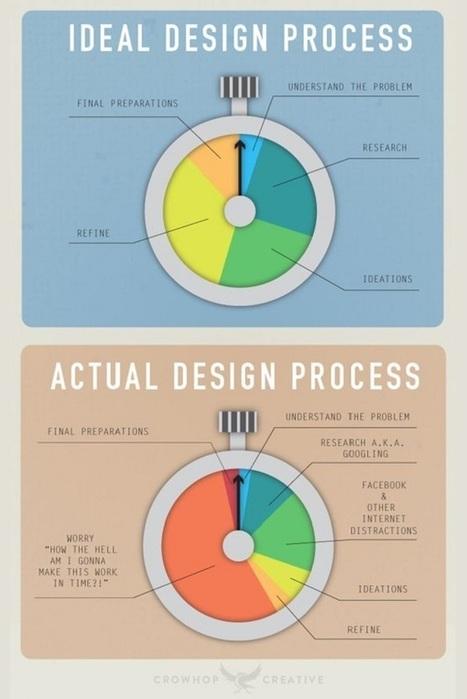 15 Cool Web Design Infographics You Should Definitely Keep | Web Design | Scoop.it