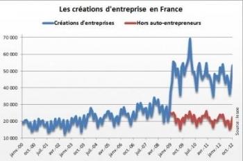 Création d'entreprises : en hausse de 16% sur un an | Création d'entreprises par Albertville Tarentaise Expansion | Scoop.it