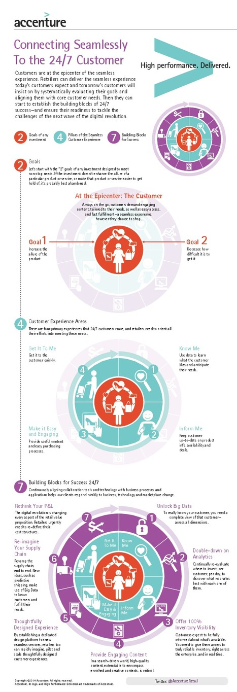 Digital #Customer #Experience Success  - #Infographic | Aviation Consulting | Scoop.it